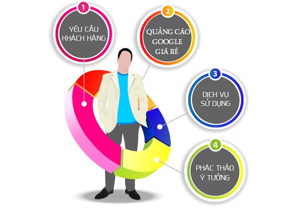 4 Cách chạy quảng cáo Google AdWords